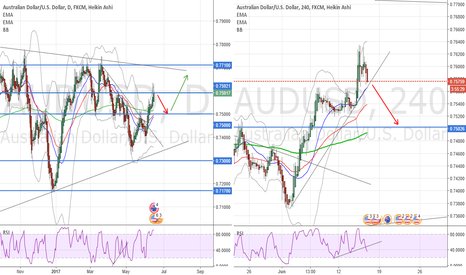 AUDUSD: It ´s going down