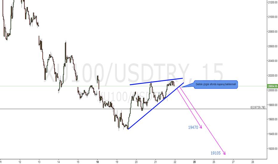XU100/USDTRY: XU100/USD