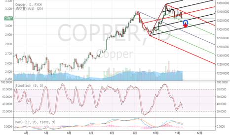 COPPER: COPPER 跌破中轨 出现做空机会