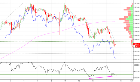 XAUUSD: Gold oversold intraday but continuing correction towards 1297