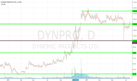 DYNPRO: Leap back into the Trading Zone.