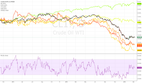 CL1!: CL1! vs RIG, PACD, VTG, XOM, SPX500