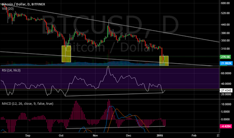 BTCUSD: Double Bottom Meets Wedge's Support