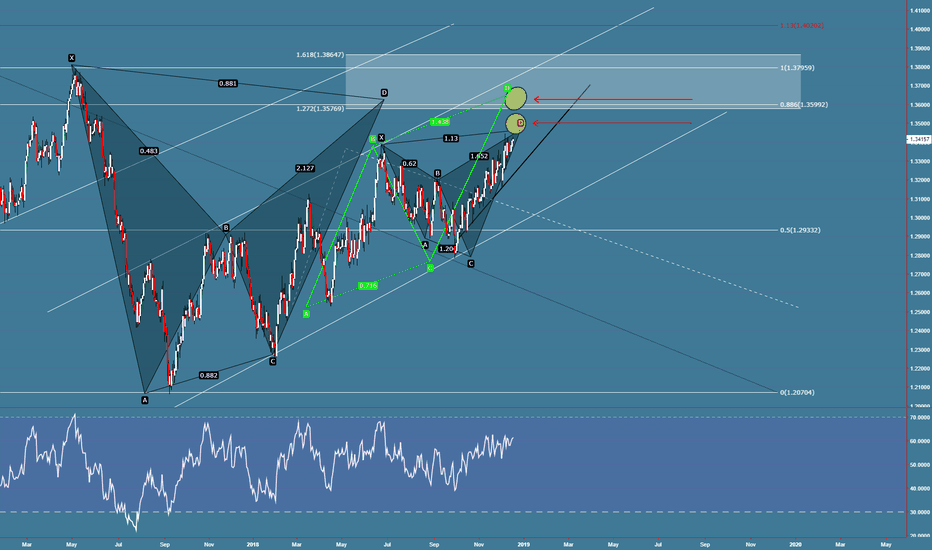 USDCAD: USDCAD som pat going / bat, shark, abcd + extension level