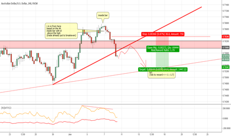 AUDUSD: AUDUSD sell idea - next try