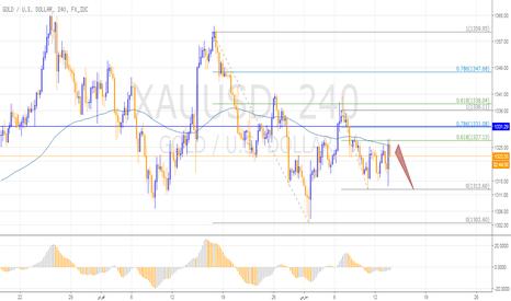 XAUUSD: صعود مؤقت للذهب مع ضعف الدولار الأمركي، وهبوط منتظر