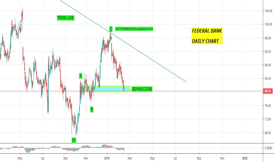 FEDERALBNK: Can Federal bank go below 67 ? An elliott wave perspective !