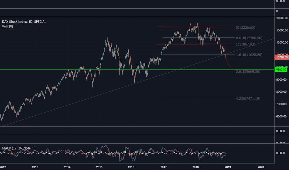 DAX: DAX Expecting Mark Down Towards 9,800