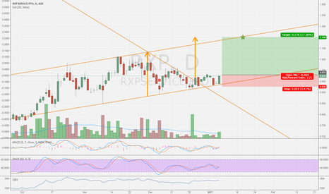 RXP: $RXP tests support after symmetrical triangle breakout