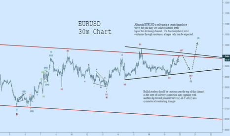 EURUSD: EURUSD Wave Count and Something to Consider