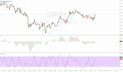 GBPJPY: Binary Options Trading Strategy