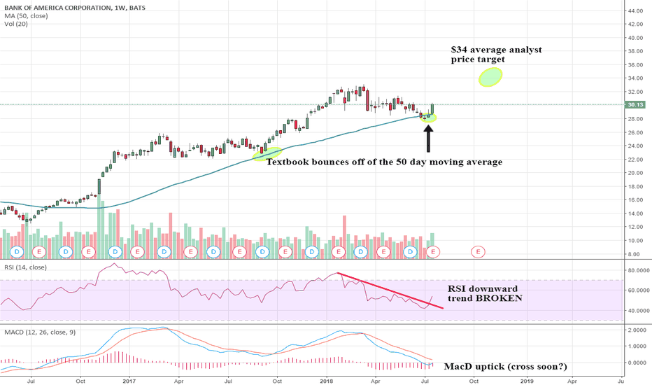 BAC: @SunriseTrader Checkout the weekly breakout