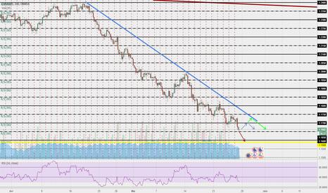 EURUSD: EUR USD D1