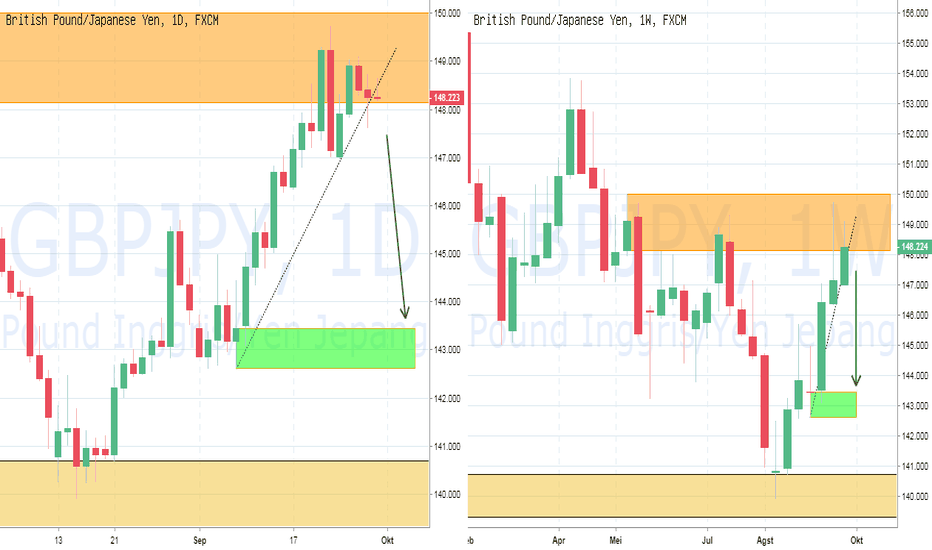 GBPJPY: PIC Analyst : FX GBPJPY : Potensi retrace 400 pips