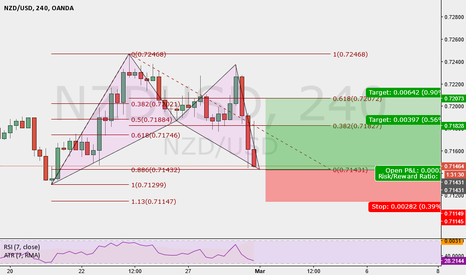 NZDUSD: nzdusd Potential 4hr Bullish Bat