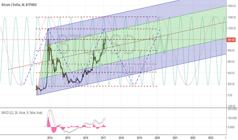 BTCUSD: Bitcoin Long-term perspective