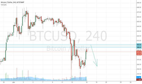 BTCUSD: Bitcoin can go down there now or from the upper lines