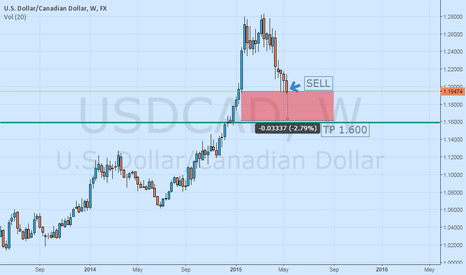 USDCAD: SHORT opprortunity