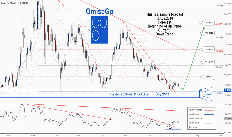 OMGUSD: There is possibility for the beginning of uptrend in OMGUSD