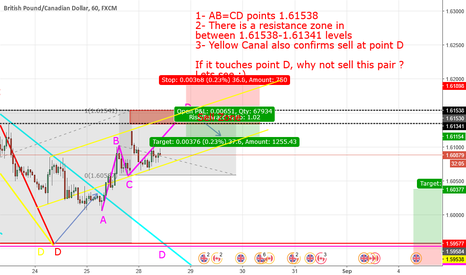 GBPCAD: AB=CD + Canal + Resistance