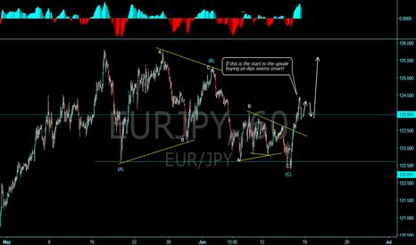 EURJPY: EUR/JPY start for more upside?