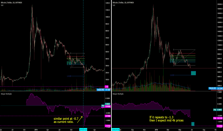BTCUSD: 2014/15 Bitcoin price comparison (Mayer Multiple).