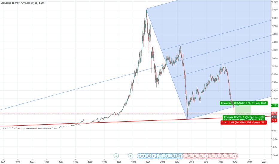 GE: покупка GE