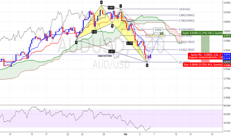 AUDUSD: AUDUSD LONG CRAB PATTERN