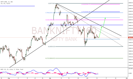 BANKNIFTY: BankNifty Long Bias!!