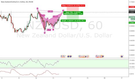 NZDUSD: BAT pattern on NZDUSD 60 min