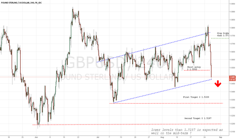 GBPUSD: Rising Channel breakout to down side !