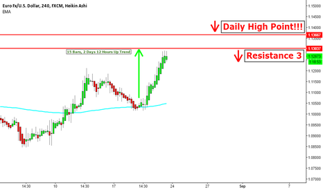 EURUSD: EUR/USD Revisits Daily Highs, Double Top In Progress?