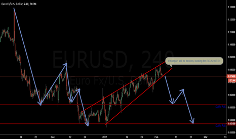 EURUSD: Looking for big short in EURUSD