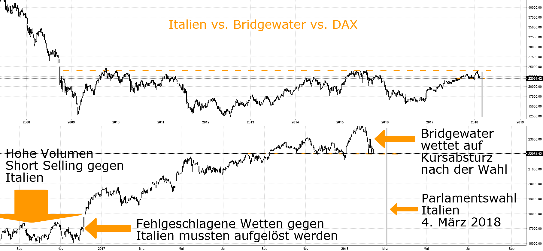 Wahl Italien vs. Bridgewater vs. DAX (II)