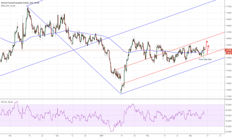 GBPCAD: GBPCAD: Long here