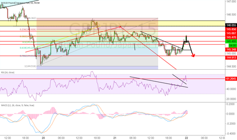 GBPJPY: short idea, 3 tops again