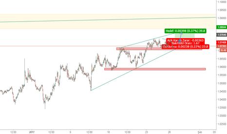 EURUSD: Eur usd 1.08 leri görür mü?