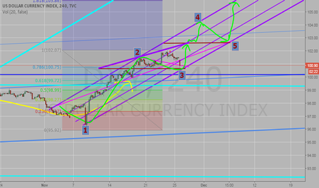 DXY: Channel / Ended Wave 3, ready to go forward again