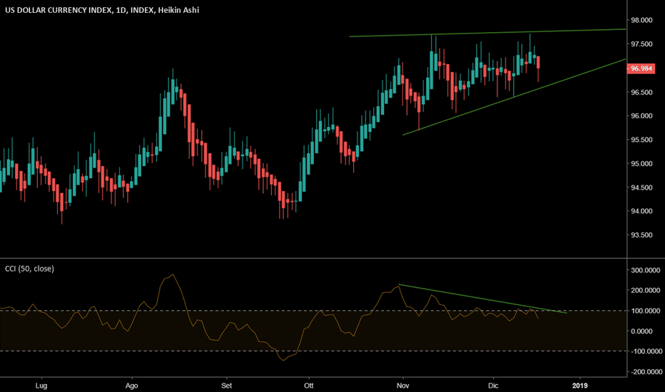 DXY: US Dollar Index - top daily?
