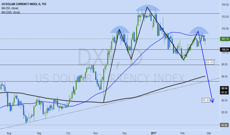 DXY: Potential Head and Shoulder on DXY