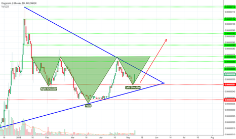 DOGEBTC: DOGE - Possible Inverse H&S - BUY SIGNAL