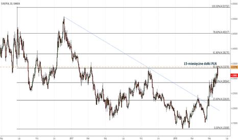 EURPLN: Reuters: Złoty umacnia się po danych inflacyjnych