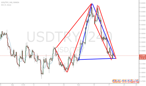 USDTRY: DOLAR TL usd try analiz
