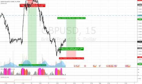 GBPUSD: валюта понедельника фунт