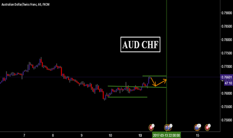 AUDCHF: AUD CHF 13 march 2017 overview