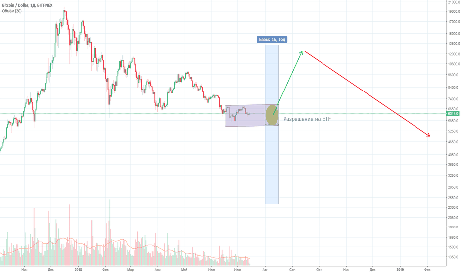 BTCUSD: ETF  на биткоин есть, новых $ нет.