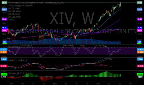 XIV: $XIV premarket up 1.37% trading 89.40 after up 1.88% Friday. #sw