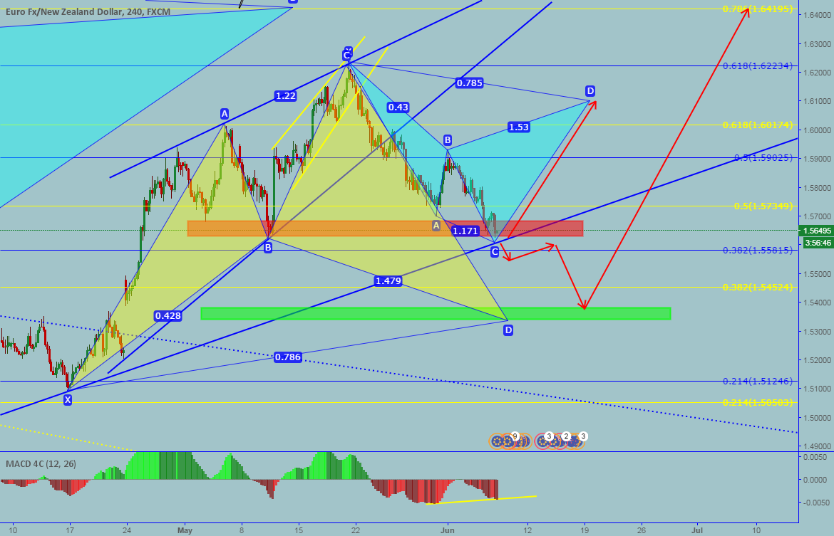 EURNZD: Buy - Sell oportunity. Potential Cypher pattern