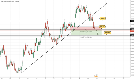 GBPAUD: #gbpaud still we belive you should follow trend