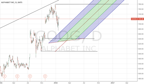 GOOG: $goog this is what i believe that will occur